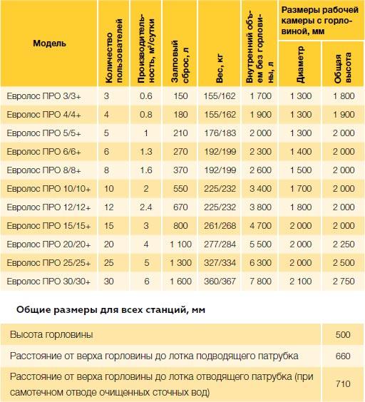 Таблица: технические характеристики септиков Евролос Про