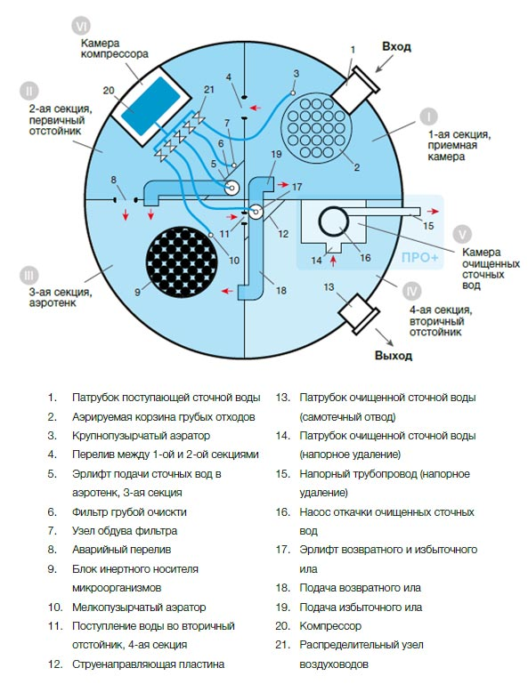 Схема устройства Евролос Про в поперечном разрезе установки