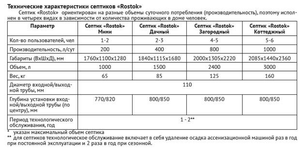 Таблица технических характеристик септиков Росток