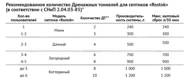 Таблица подбора дренажный тоннелей для септиков Росток