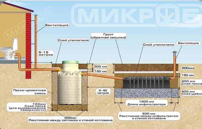 Схема автономной канализации с инфильтратором для местности с низким уровнем грунтовых вод