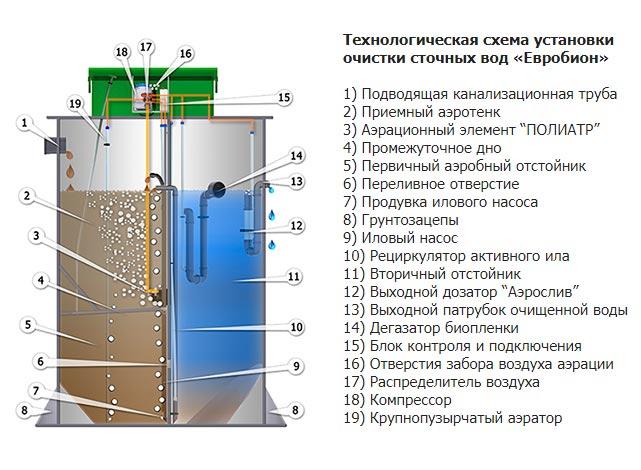 Схема устройства септиков Евробион.