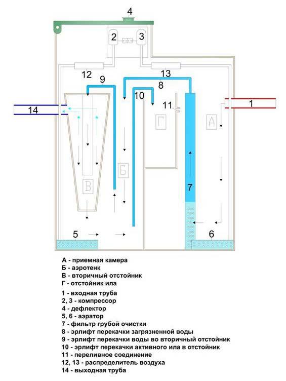 Схема работы септика Тополь