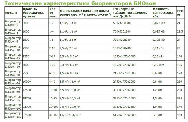 Технические характеристики биореакторов биозон