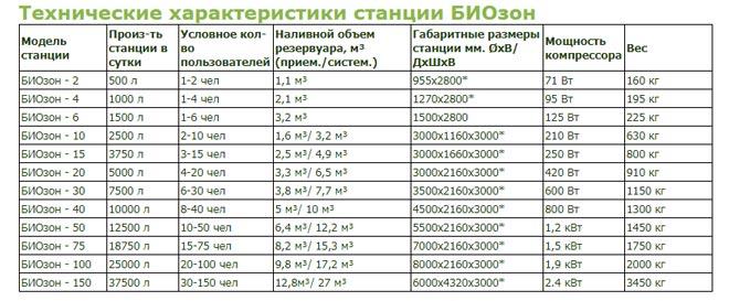 Таблица основных технических параметров септиков биозон