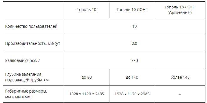 Технические характеристики септика Тополь 10