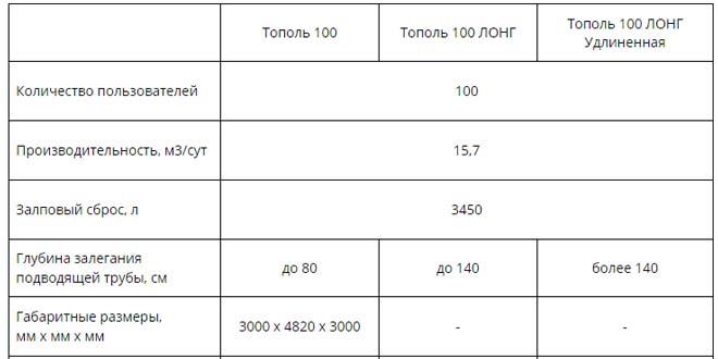 Технические характеристики установки Тополь 100