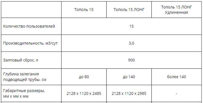 Технические характеристики станции Тополь 15