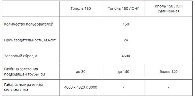 Технические характеристики установки Тополь 150