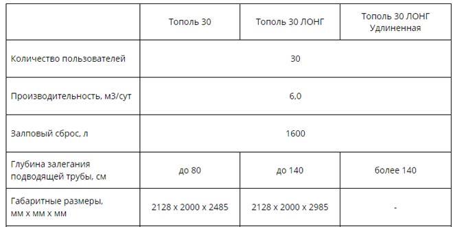 Технические характеристики установки Тополь 30