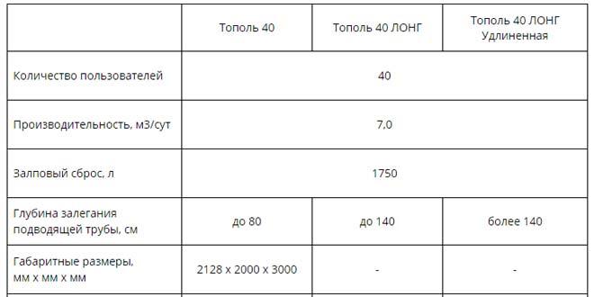 Технические характеристики установки Тополь 40