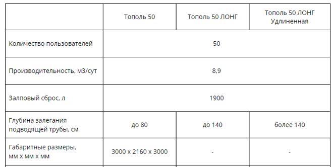 Технические характеристики установки Тополь 50