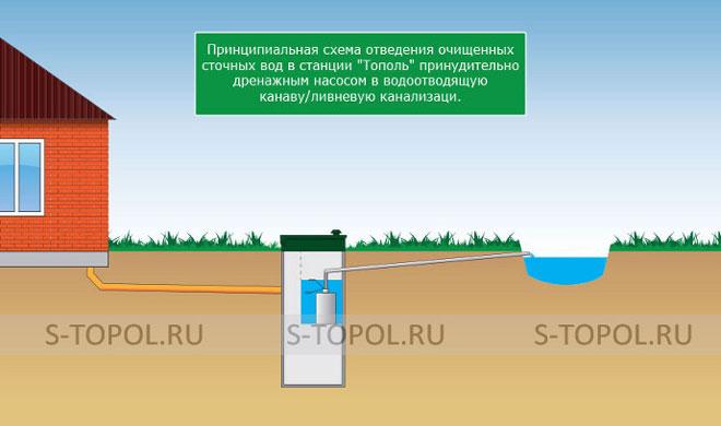 Схема автономной канализации на основе станции Тополь с принудительным водоотведением