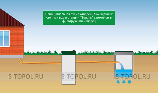 Схема отведения стоков септика Тополь самотеком