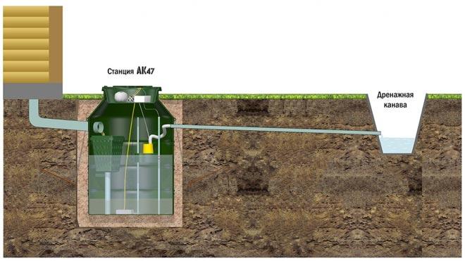 Схема монтажа станции АК 4-7 с дренажной канавой