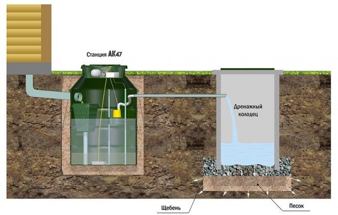 Схема монтажа станции АК 4-7 с откачкой в дренажный колодец