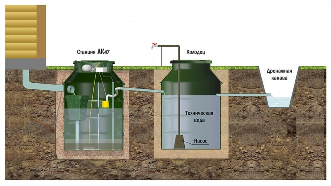 Схема монтажа станции АК 4-7 с откачкой очищенной воды через колодец