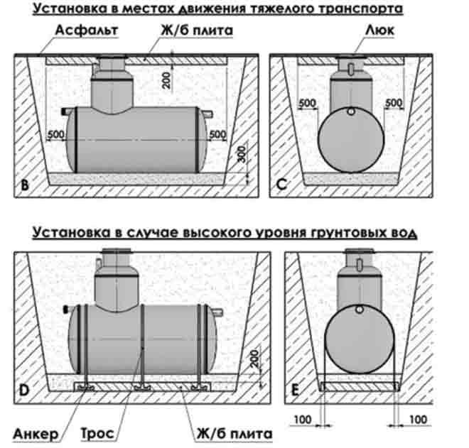 Схемы монтажа септиков Flotenk STA