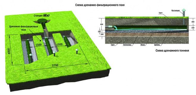 Схема монтажа станции АК 4-7 с обустройством дренажно-фильтрационных полей