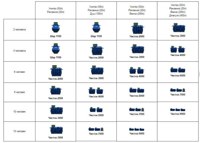 Таблица для самостоятельного подбора нужной модификации септика Чисток