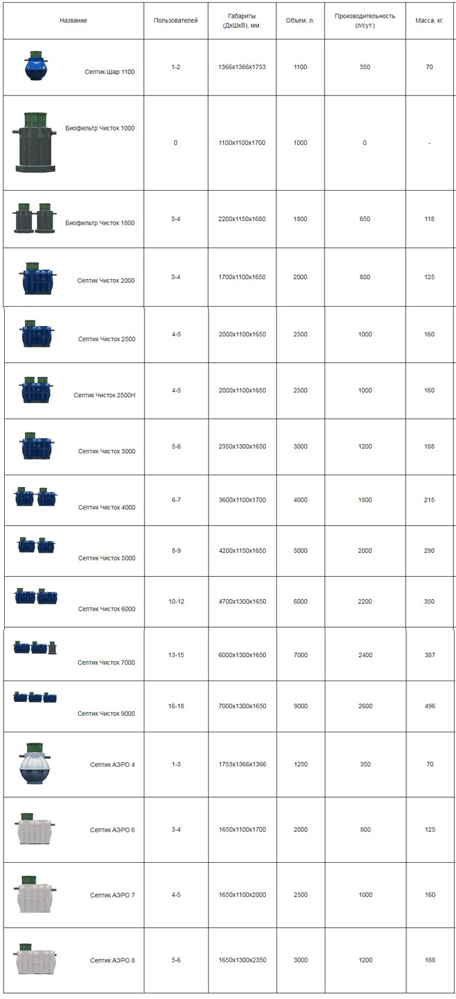Технические характеристики продукции компании Чисток