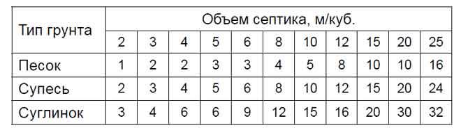 Таблица подбора количества инфильтрационных тоннелей