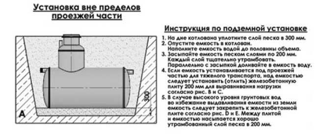 Инструкция по подземной установке септика Флотенк