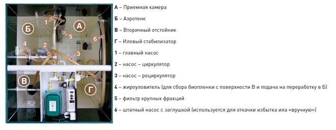 Схема работы септиков Юнилос