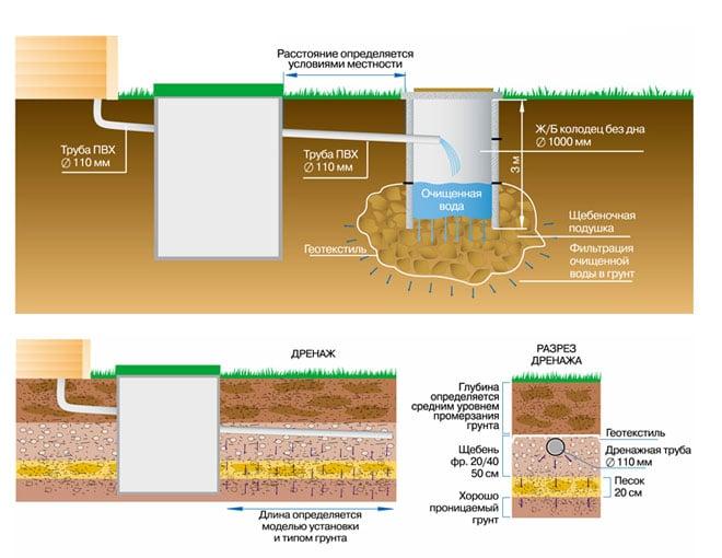 Схемы водоотведения для грунтов с хорошей водопроницаемостью